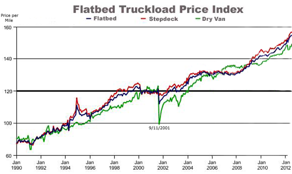 Flatbed Truckload Price Index