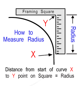 How to Measure Cushion Corner Radius