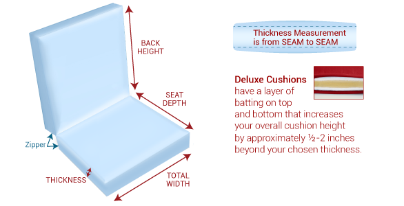 Custom Deluxe Chair Cushion Measurement Guide