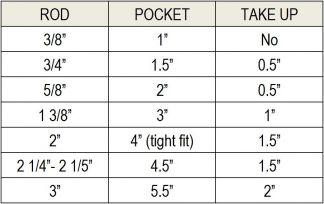 Rod Pocket Drapes Take Up Chart
